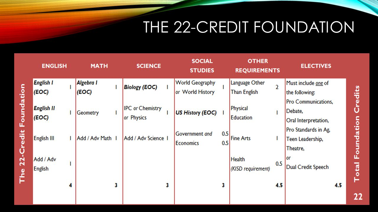The 22-credit Foundation