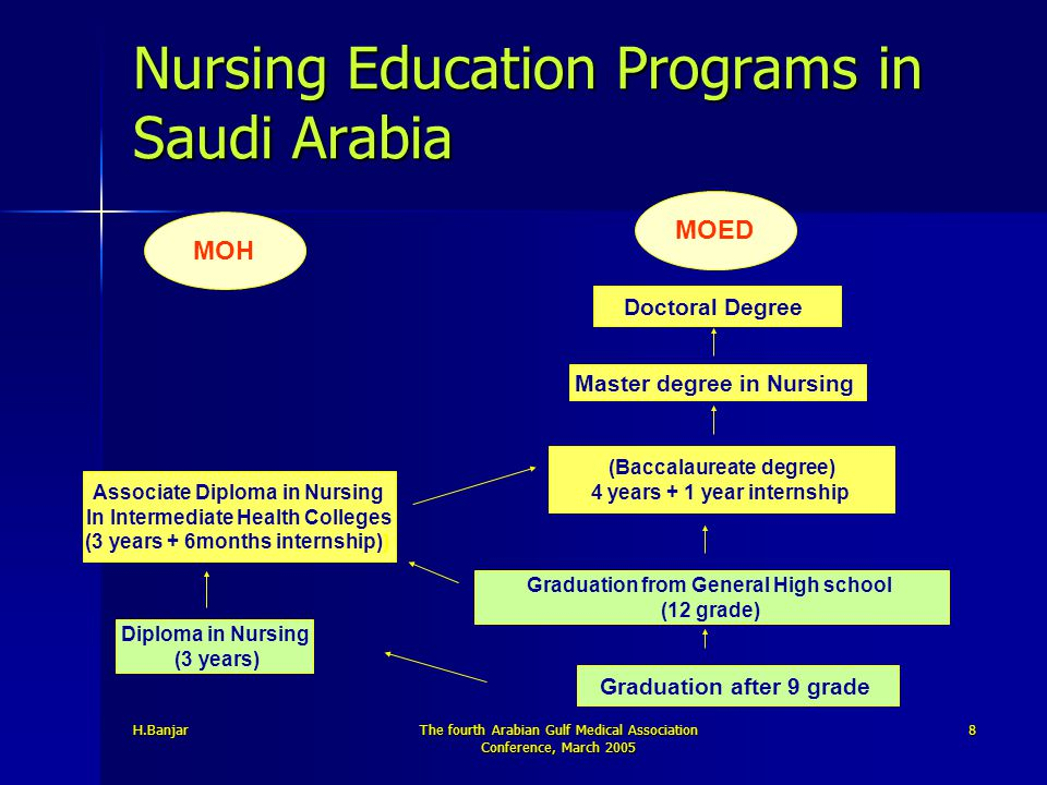 Nursing Education Programs In Saudi Arabia