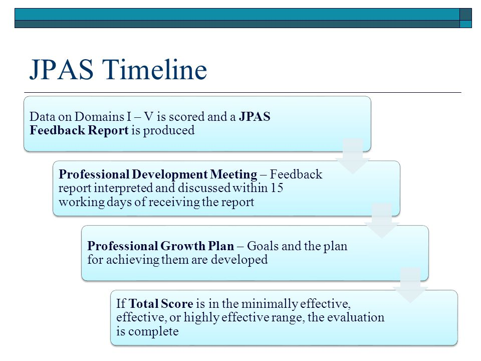 JPAS Timeline Data on Domains I – V is scored and a JPAS Feedback Report is produced.