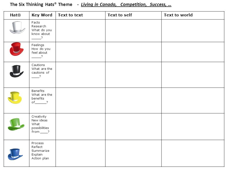 The Six Thinking Hats Theme Living In Canada Compe Ion Success