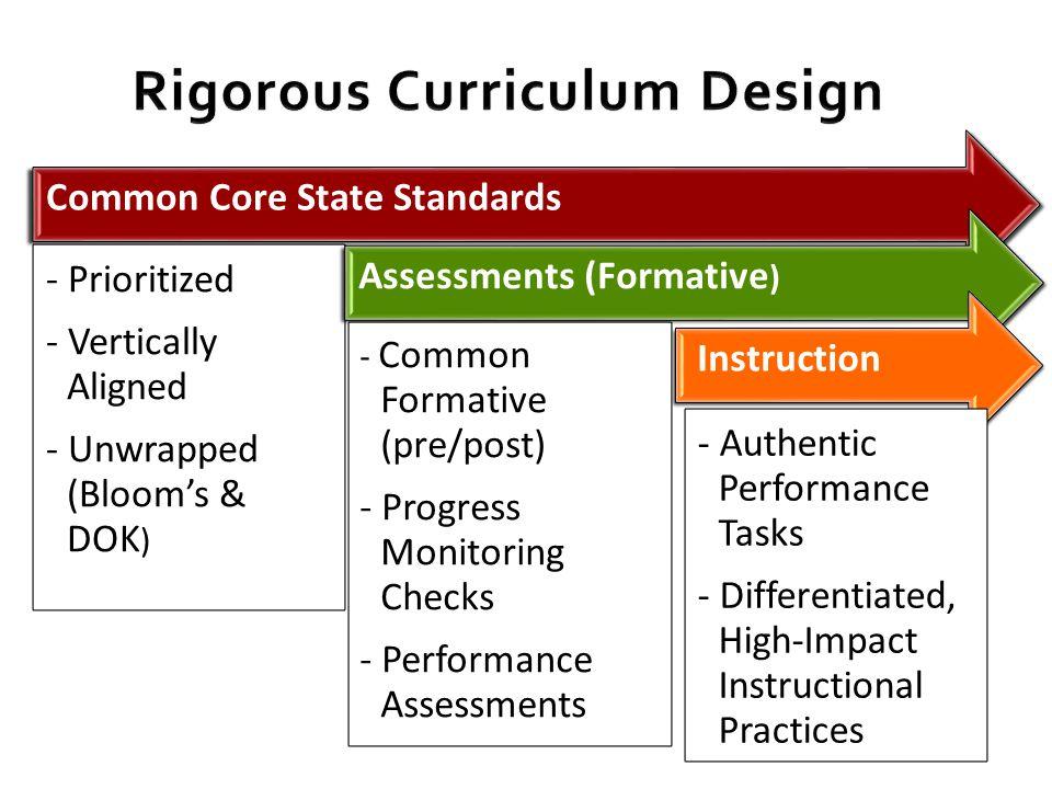 Rigorous Curriculum Design - ppt download