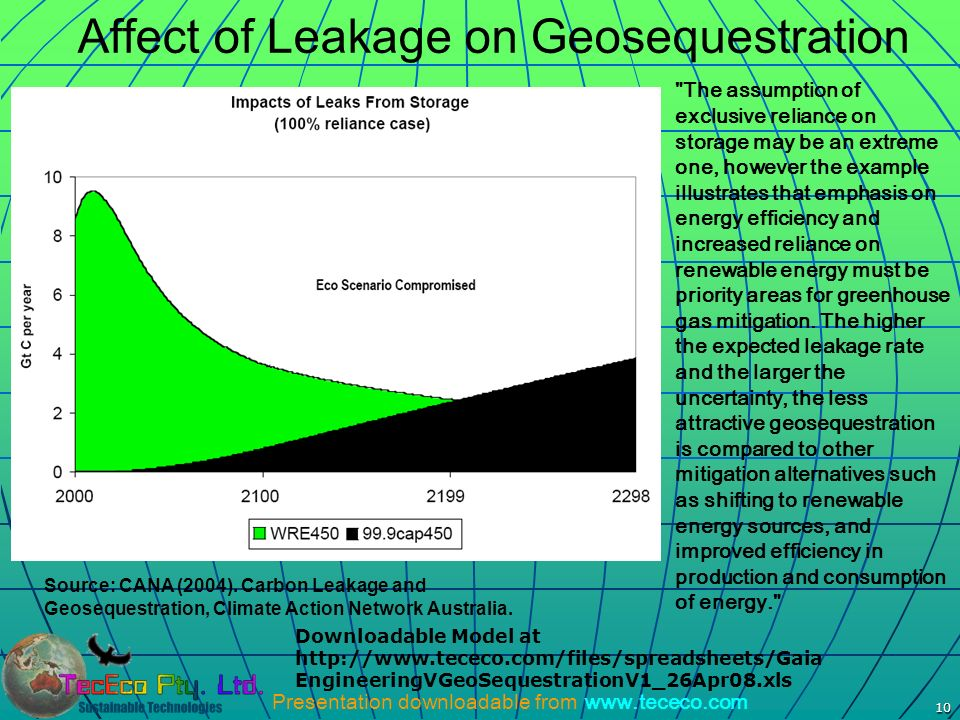 Affect of Leakage on Geosequestration