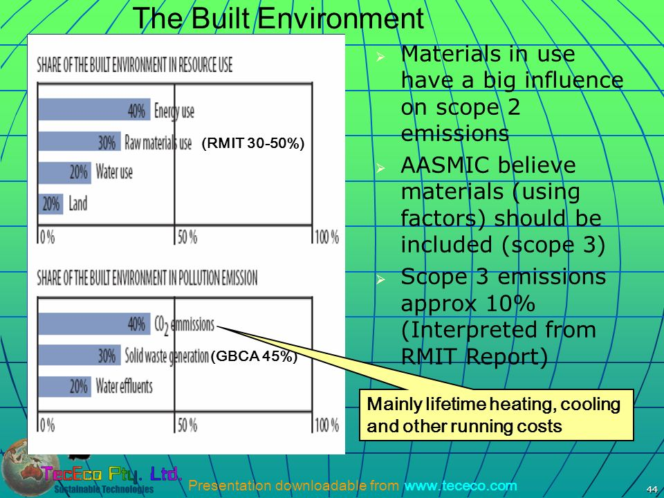 The Built Environment (RMIT 30-50%) (GBCA 45%) Materials in use have a big influence on scope 2 emissions.