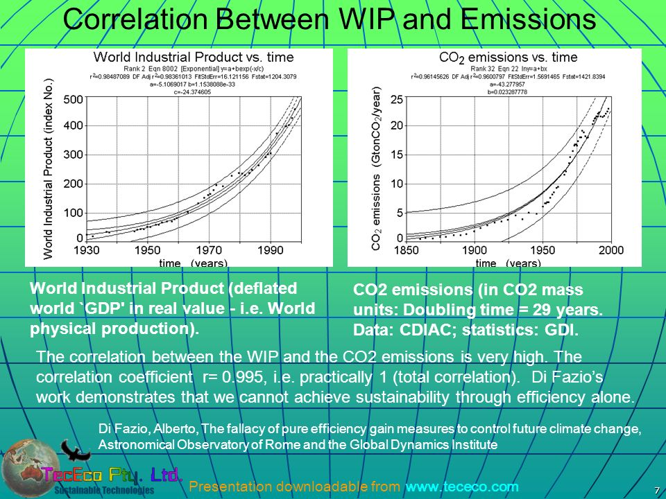 Correlation Between WIP and Emissions