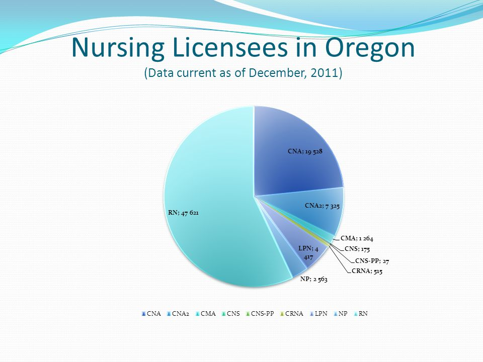 You And Osbn Oregon State Board Of Nursing Scope Of Practice Ppt