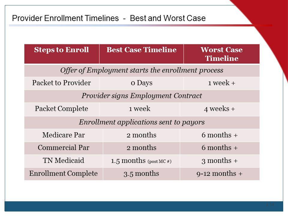 Provider Enrollment Timelines Best And Worst Case