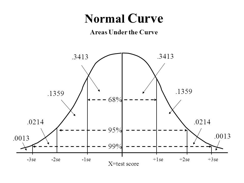Normal Curve Areas Under the Curve % %