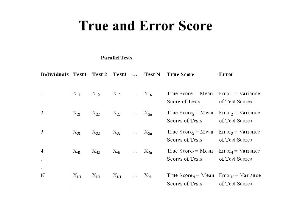 True and Error Score Parallel Tests