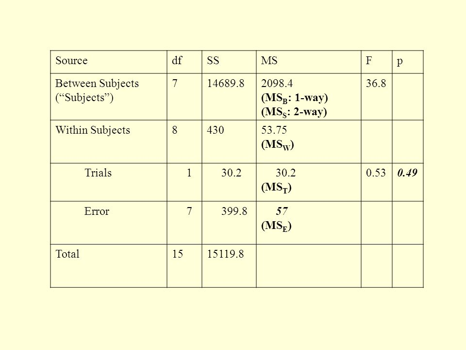 Source df. SS. MS. F. p. Between Subjects ( Subjects ) (MSB: 1-way) (MSS: 2-way)