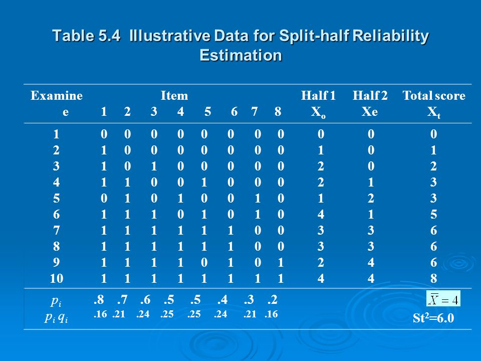 Table 5.4 Illustrative Data for Split-half Reliability Estimation