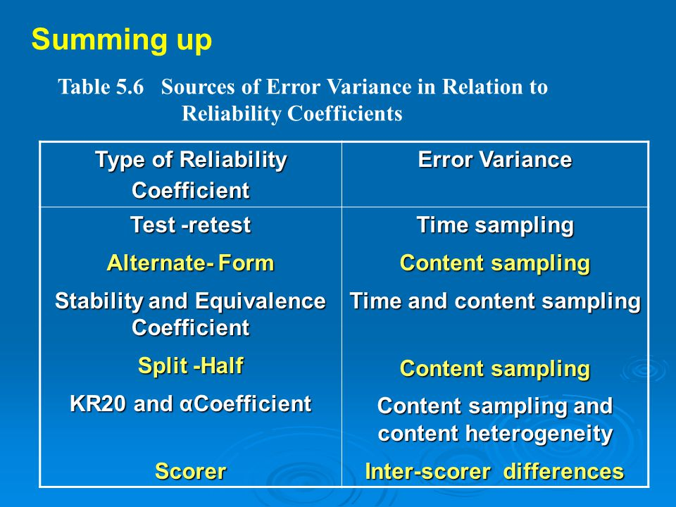 Summing up Table 5.6 Sources of Error Variance in Relation to
