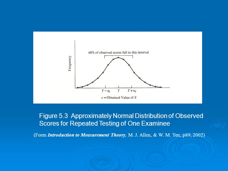 Figure 5.3 Approximately Normal Distribution of Observed