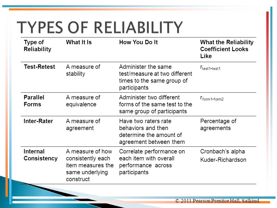 TYPES OF RELIABILITY Type of Reliability What It Is How You Do It