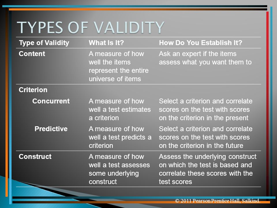 TYPES OF VALIDITY Type of Validity What Is It