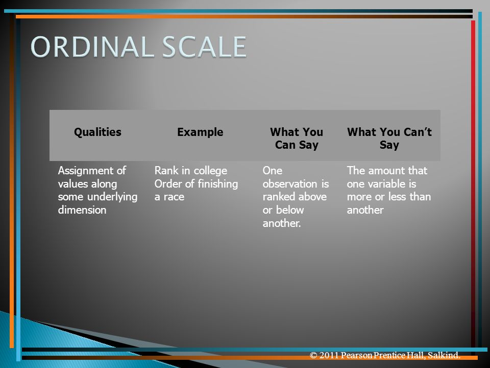 ORDINAL SCALE Qualities Example What You Can Say What You Can't Say
