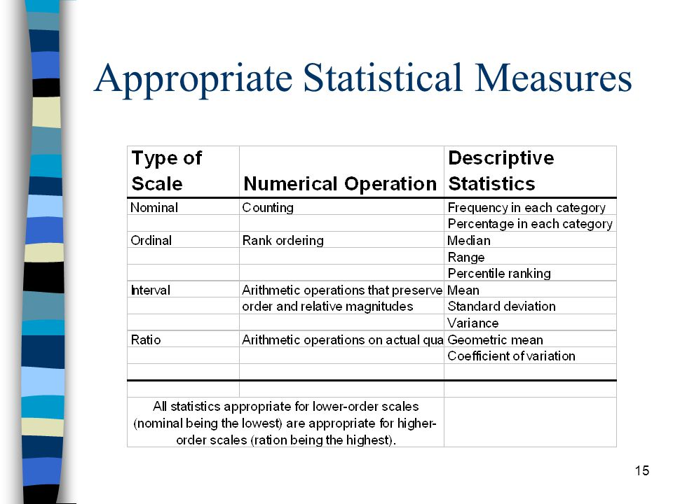 Appropriate Statistical Measures