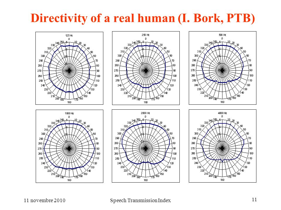 Directivity of a real human (I. Bork, PTB)