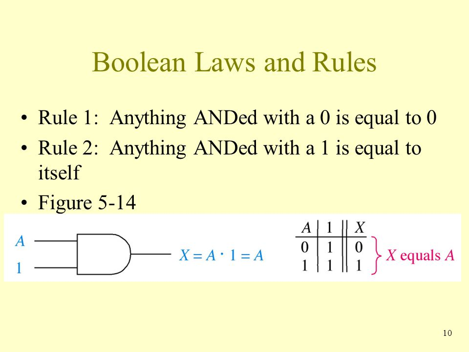 Boolean Laws and Rules Rule 1: Anything ANDed with a 0 is equal to 0