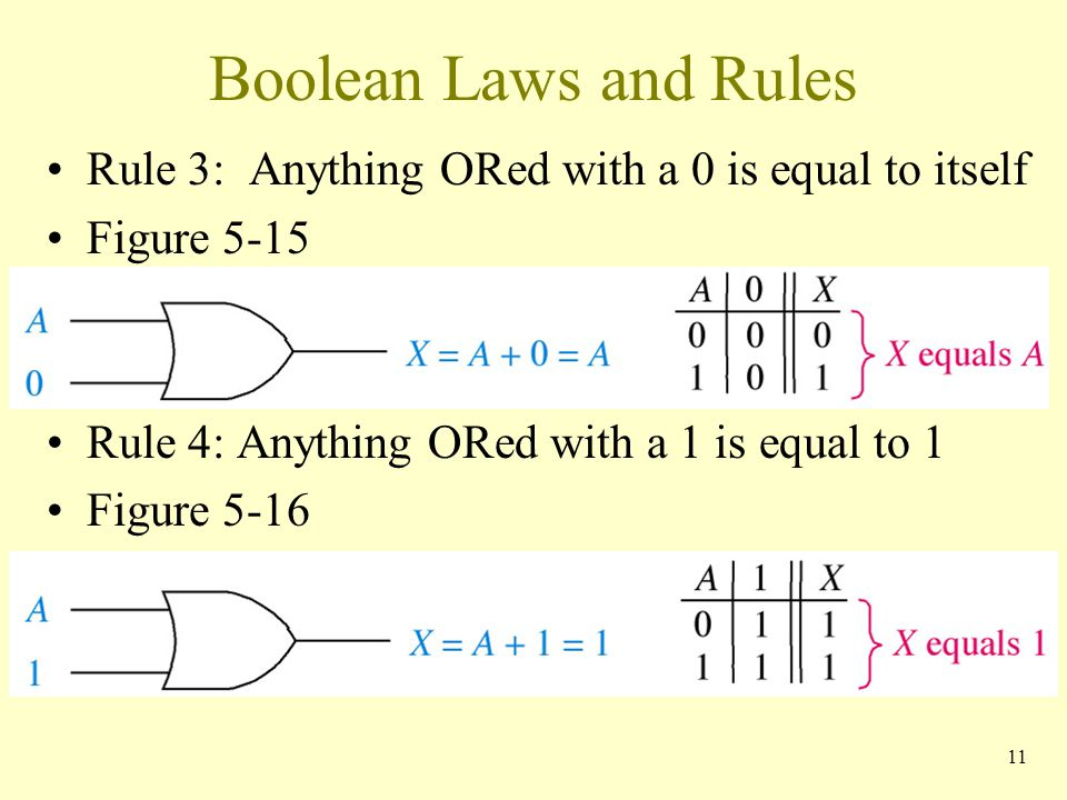 Boolean Laws and Rules Rule 3: Anything ORed with a 0 is equal to itself. Figure Rule 4: Anything ORed with a 1 is equal to 1.