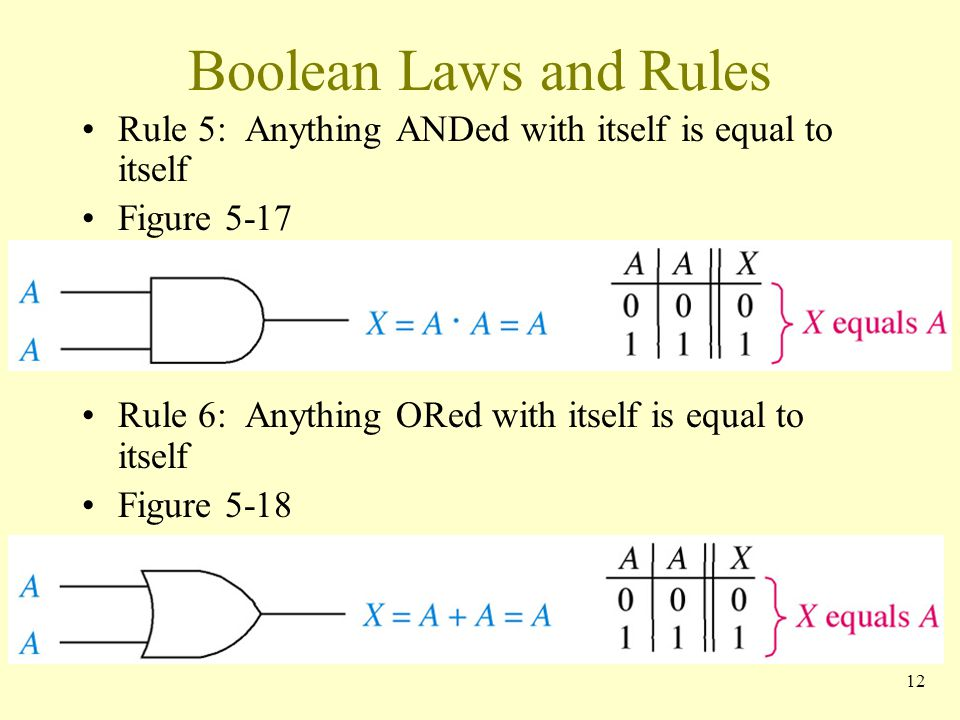 Boolean Laws and Rules Rule 5: Anything ANDed with itself is equal to itself. Figure Rule 6: Anything ORed with itself is equal to itself.