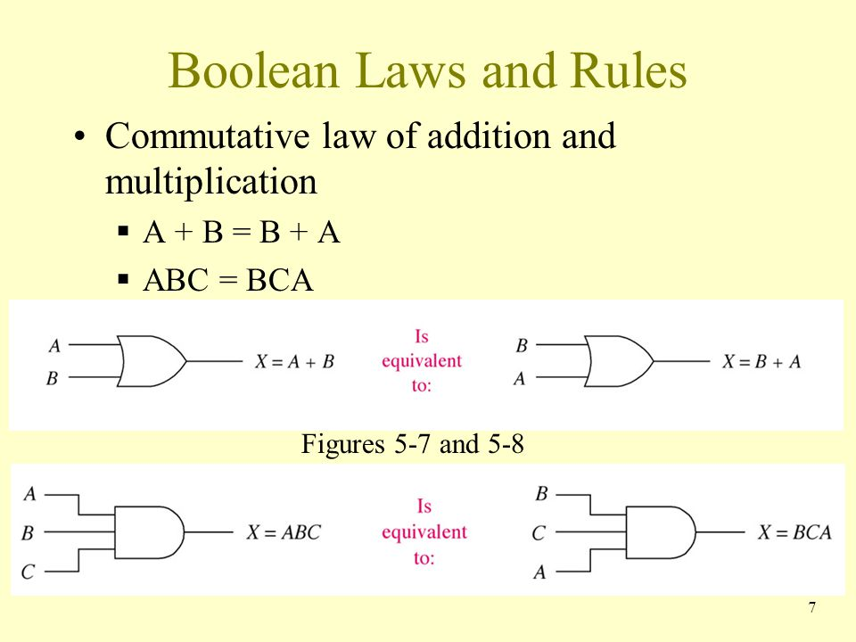 Boolean Laws and Rules Commutative law of addition and multiplication