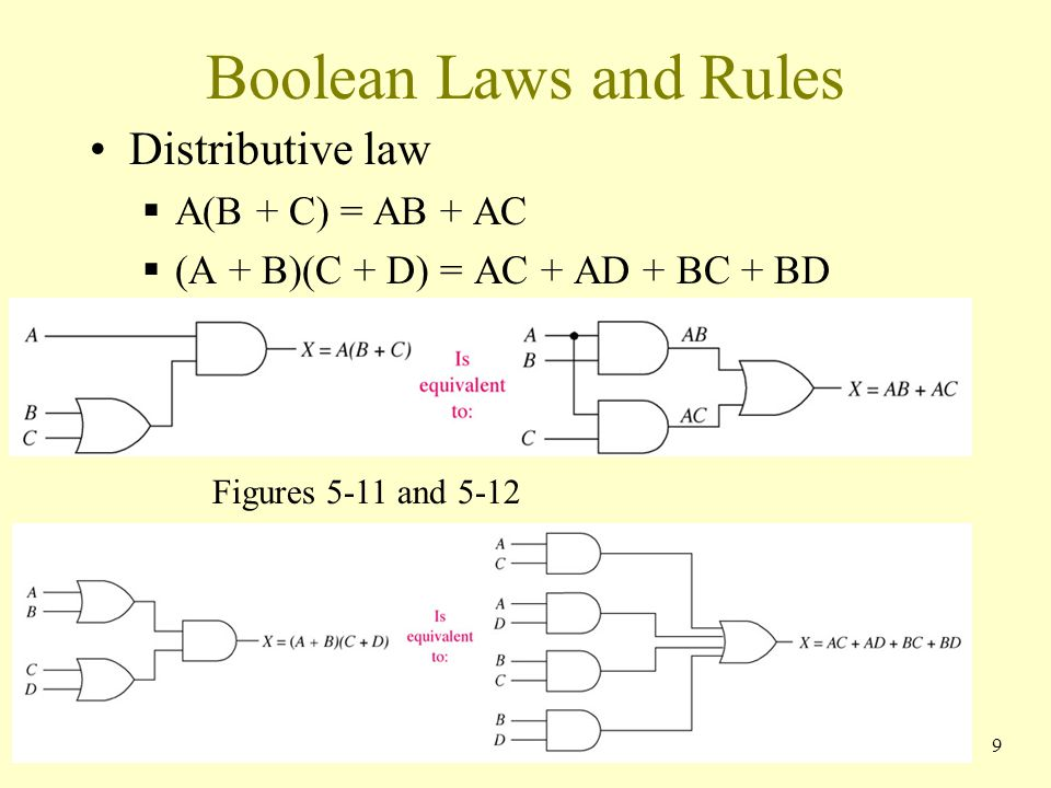 Boolean Laws and Rules Distributive law A(B + C) = AB + AC