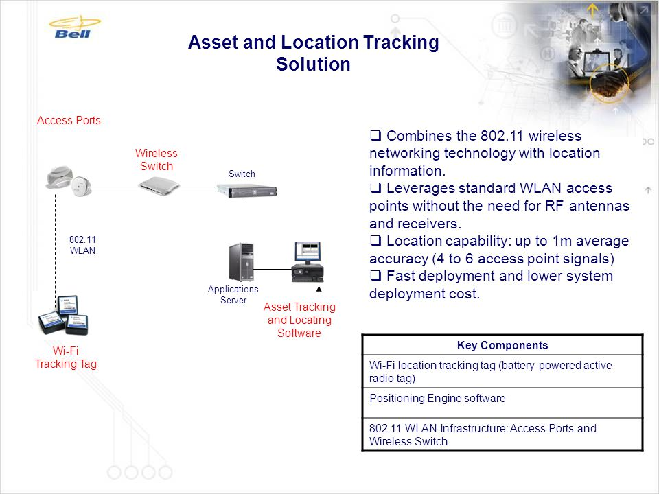 Asset and Location Tracking Solution