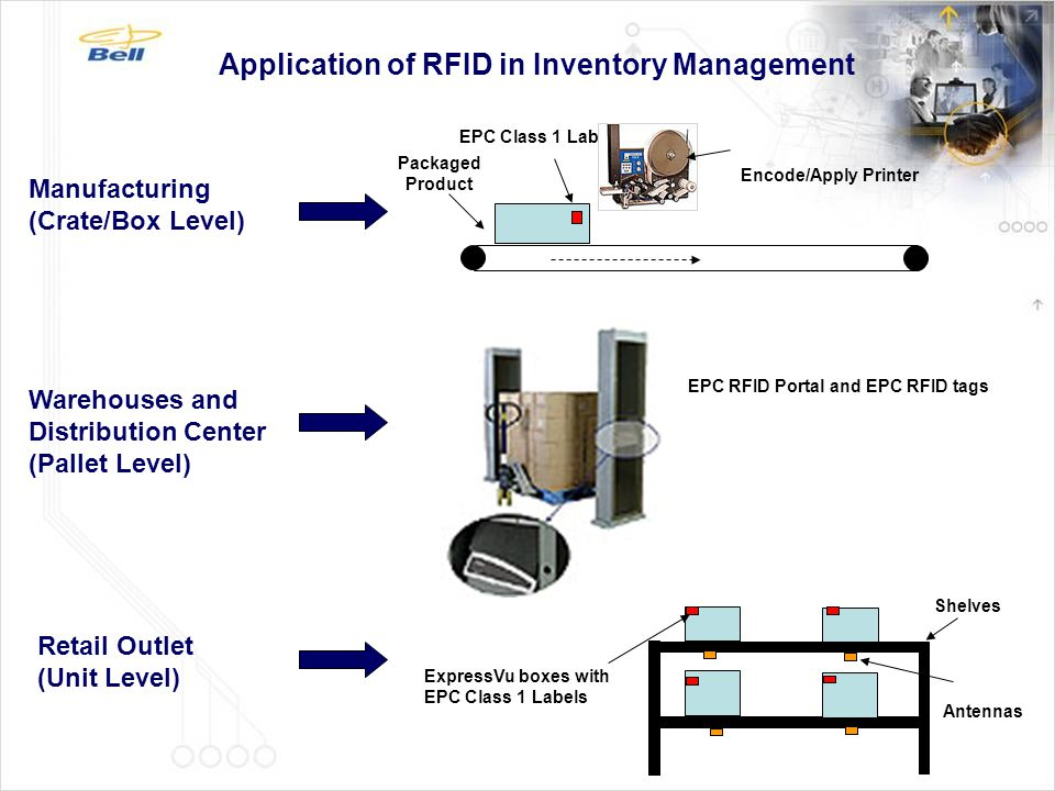 Application of RFID in Inventory Management