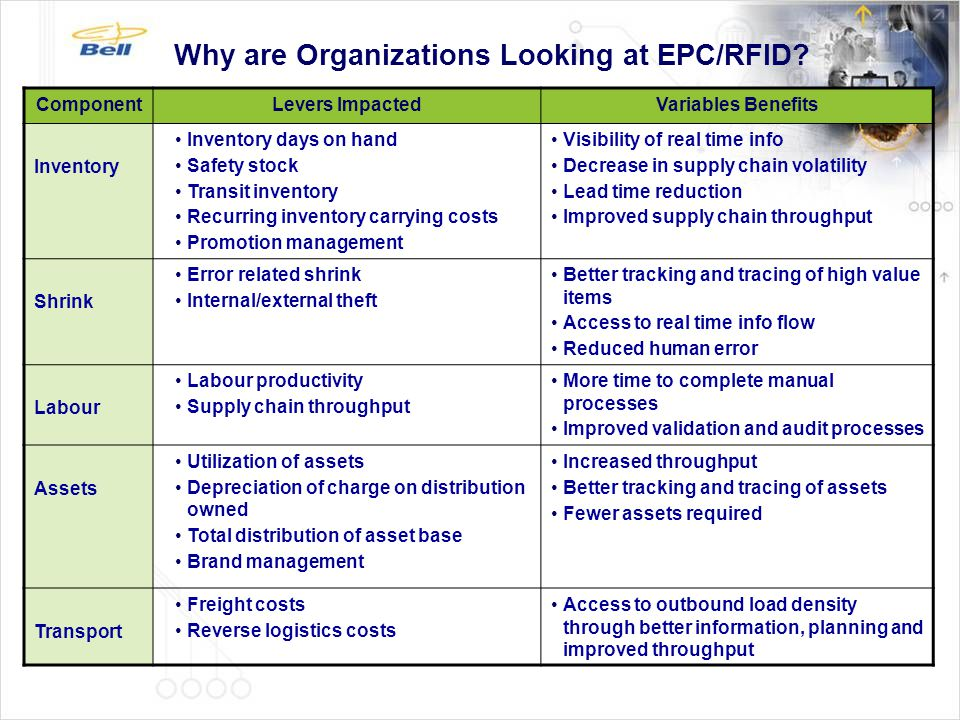 Why are Organizations Looking at EPC/RFID