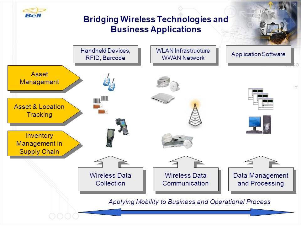 Bridging Wireless Technologies and Business Applications