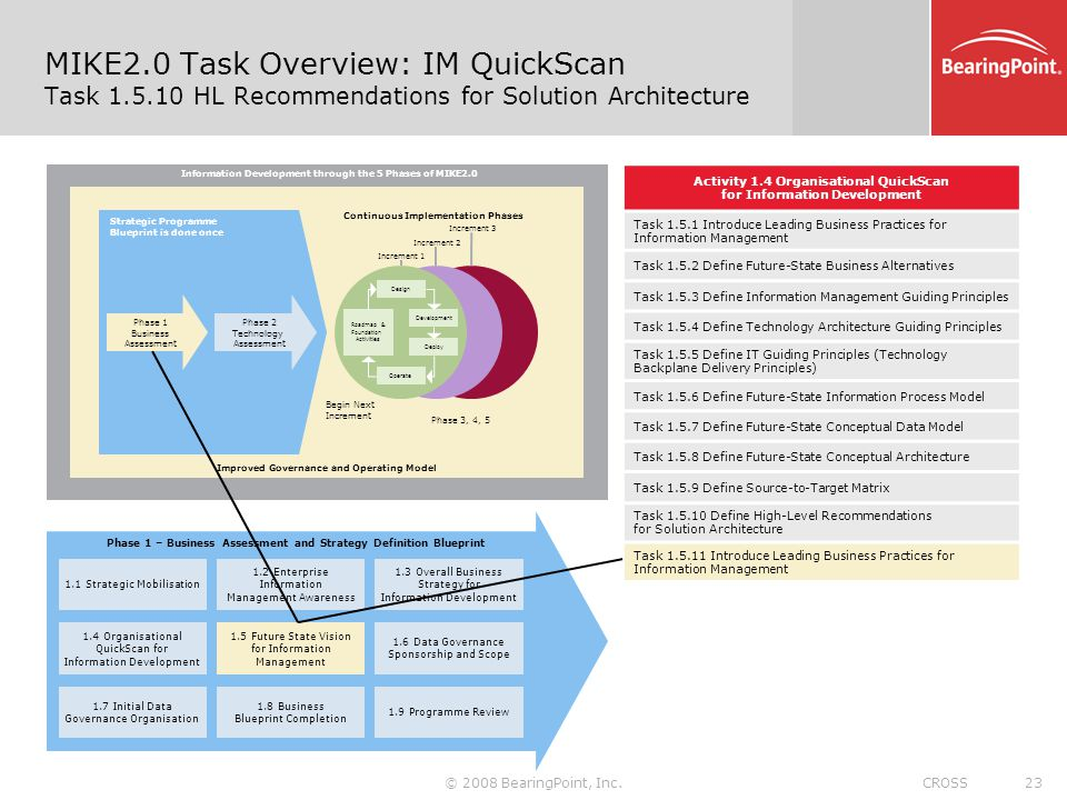 Taking a data driven approach to it transformation a management 23 mike2 malvernweather Choice Image