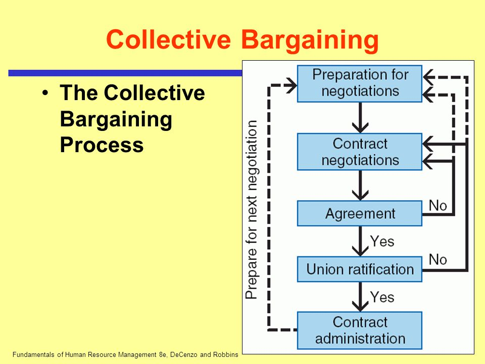 the collective bargaining process Procedure of collective bargaining developing a bargaining relationship one of the very important facets which need to be considered before studying the process of collective bargaining is understanding and developing of a good bargaining relationship.