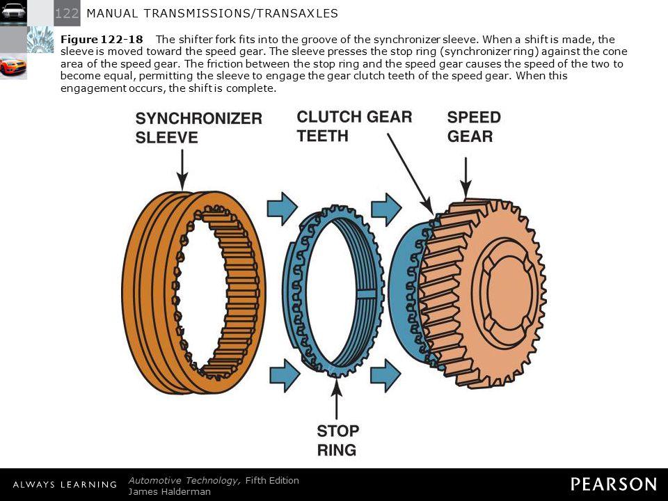 manual transmissions transaxles ppt download rh slideplayer com manual transmission synchronizer fail manual transmission synchronizer ring