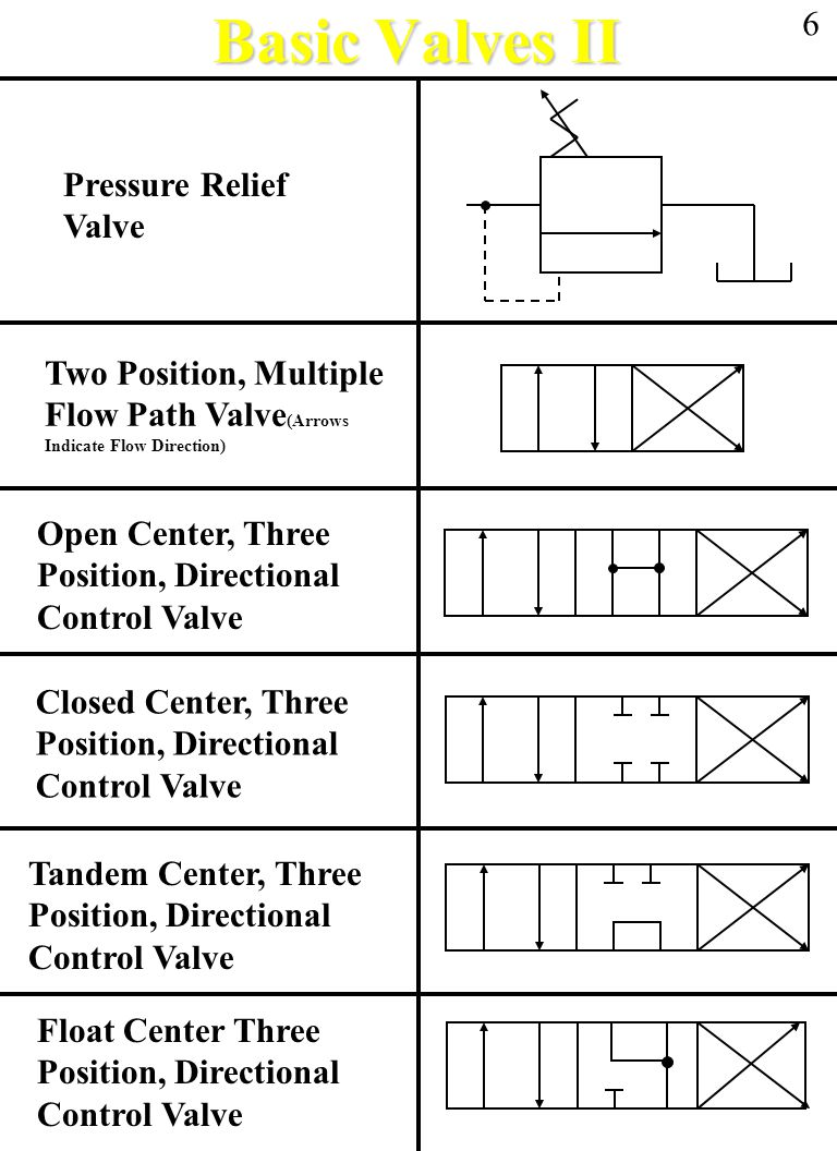 Directional Control Valve Tandem Schematic Electrical Wiring Diagram Pressure Relief Symbol Fluid Power Symbols Ppt Download Rh Slideplayer Com Reading