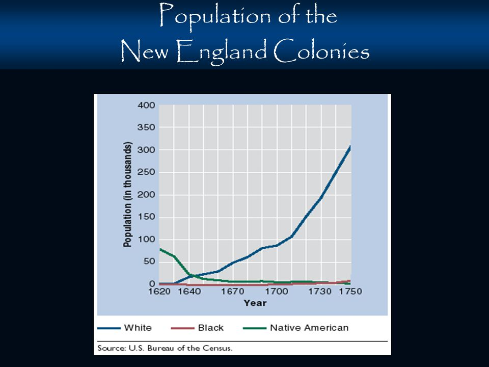 new england colonies population