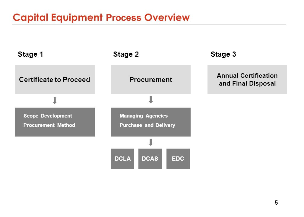 capital equipment purchase
