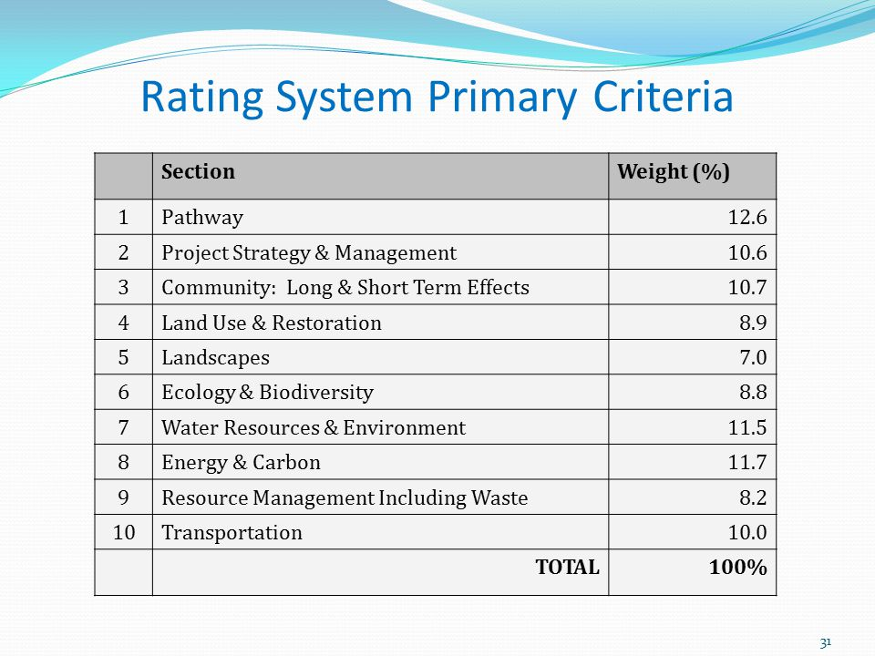 Rating System Primary Criteria