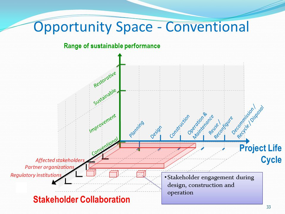 Opportunity Space - Conventional
