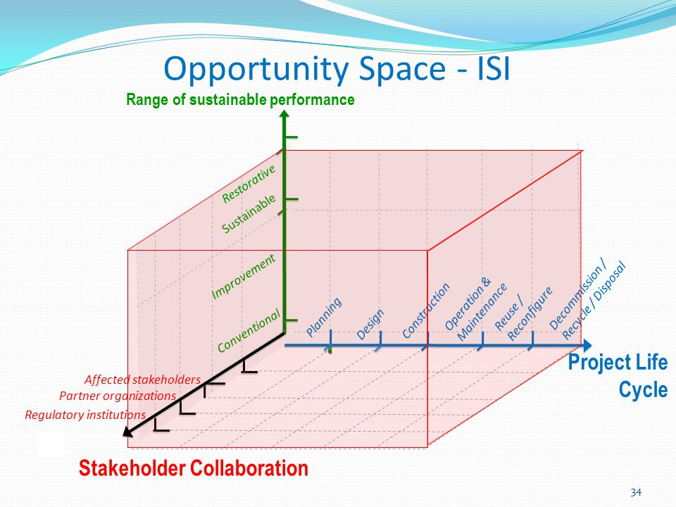 Opportunity Space - ISI