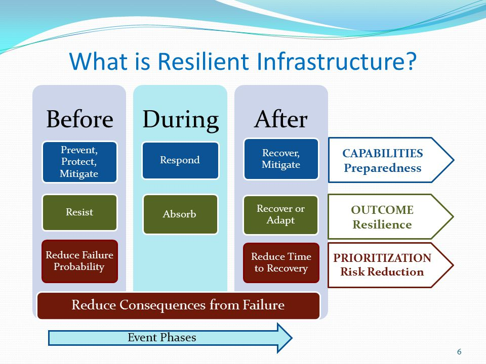What is Resilient Infrastructure