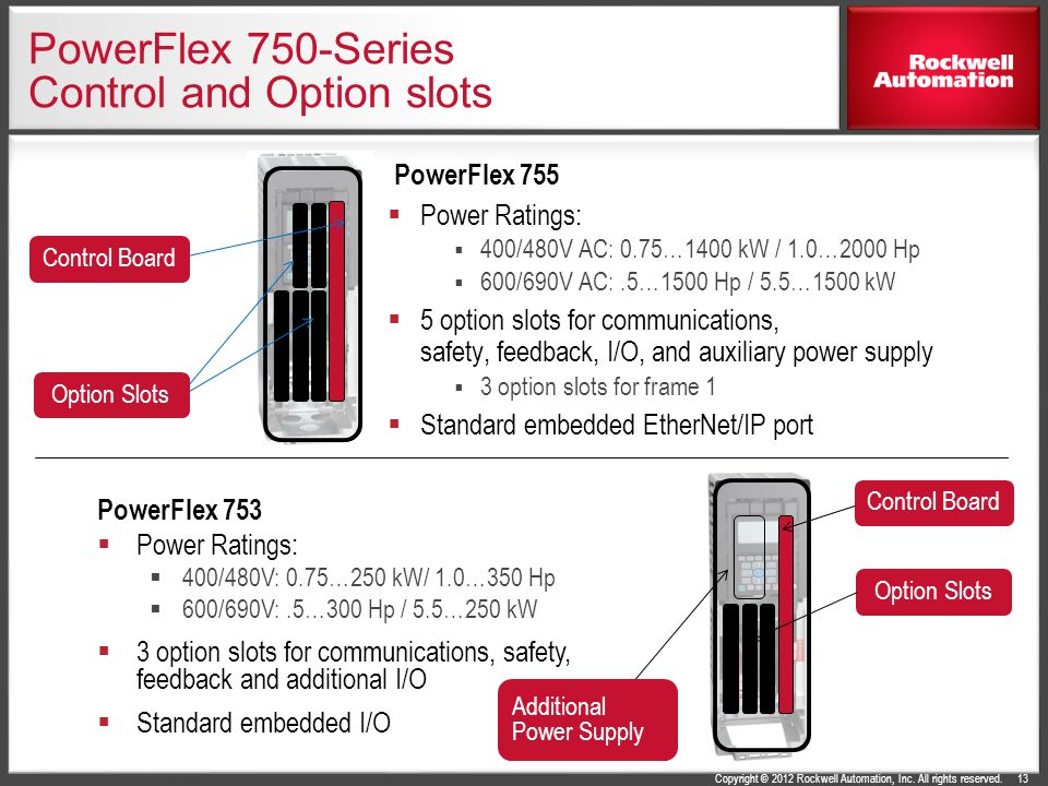 PowerFlex 750-Series AC Drives - ppt download