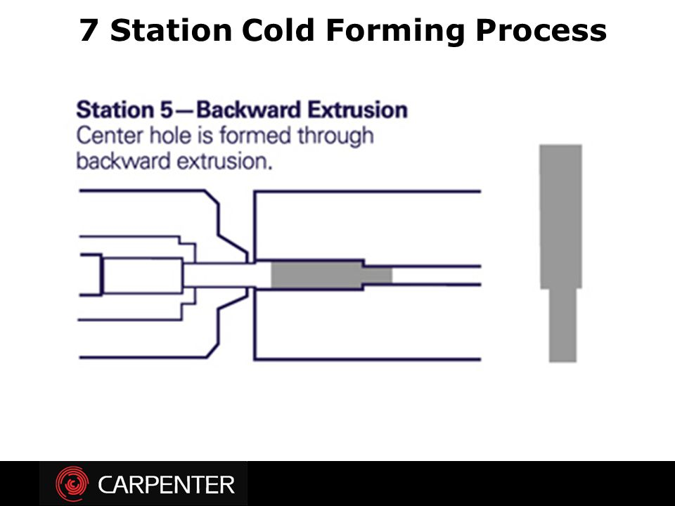 Introduction To Cold Forming Ppt Video Online Download