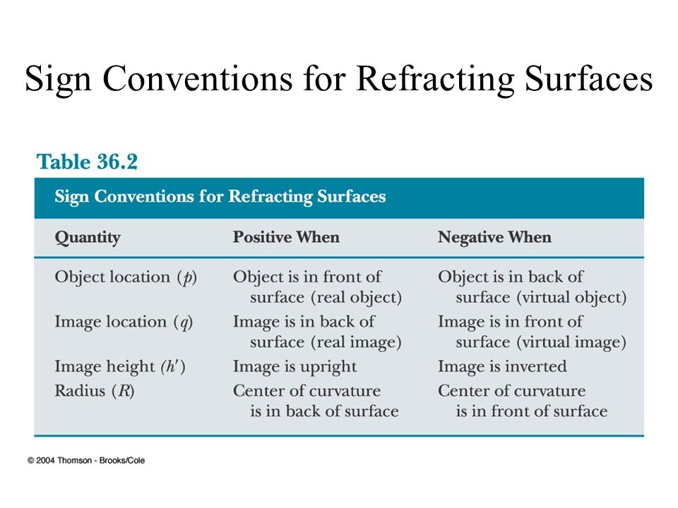 Sign Conventions for Refracting Surfaces