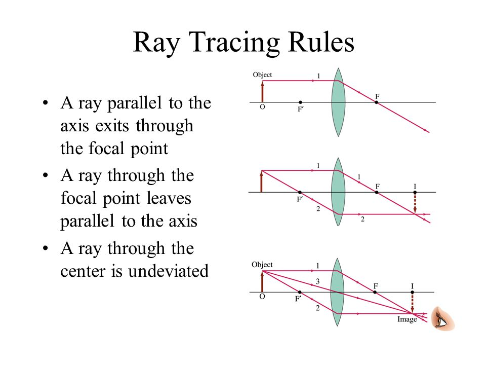 Ray Tracing Rules A ray parallel to the axis exits through the focal point. A ray through the focal point leaves parallel to the axis.