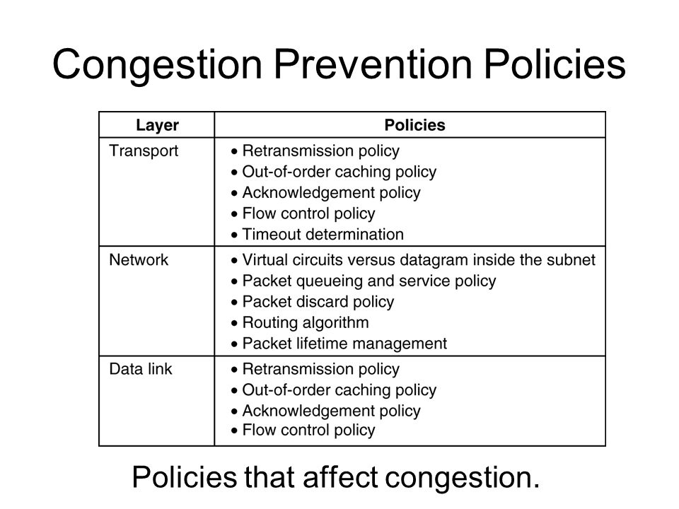 Congestion Prevention Policies