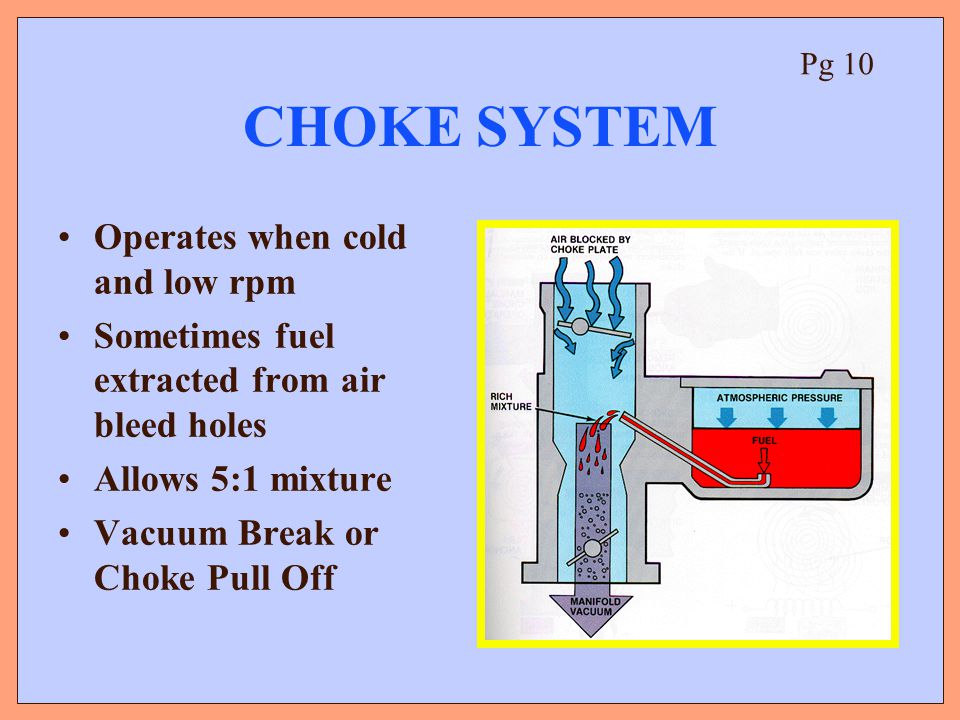 CHOKE SYSTEM Operates when cold and low rpm