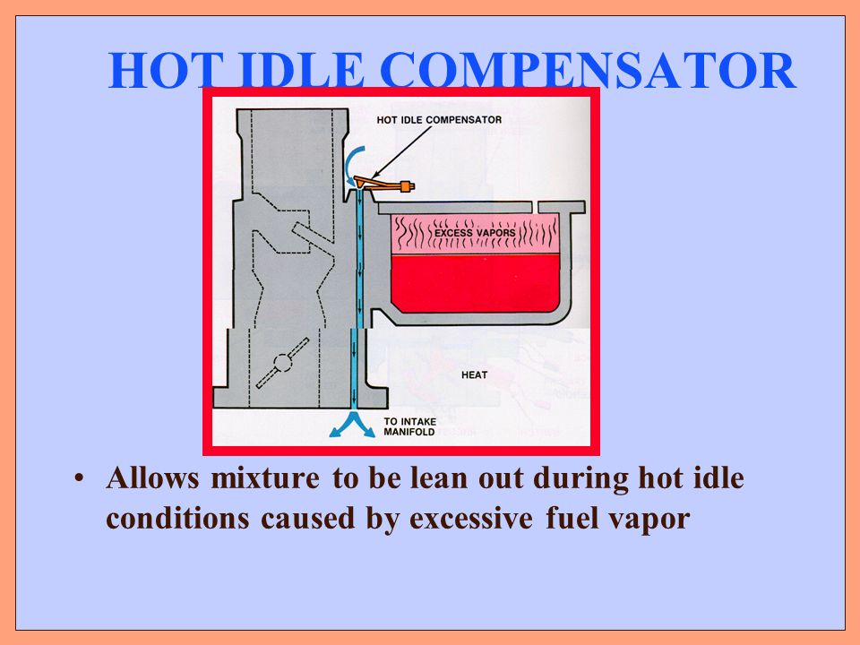 HOT IDLE COMPENSATOR Allows mixture to be lean out during hot idle conditions caused by excessive fuel vapor.