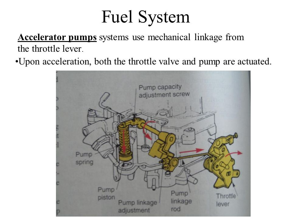 Fuel System Accelerator pumps systems use mechanical linkage from