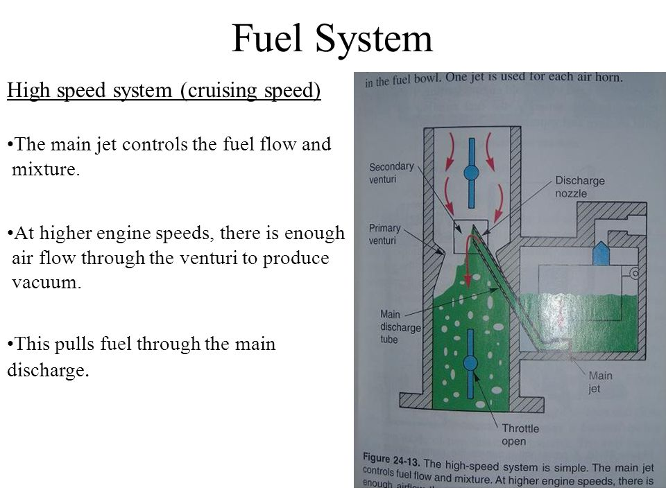 Fuel System High speed system (cruising speed)