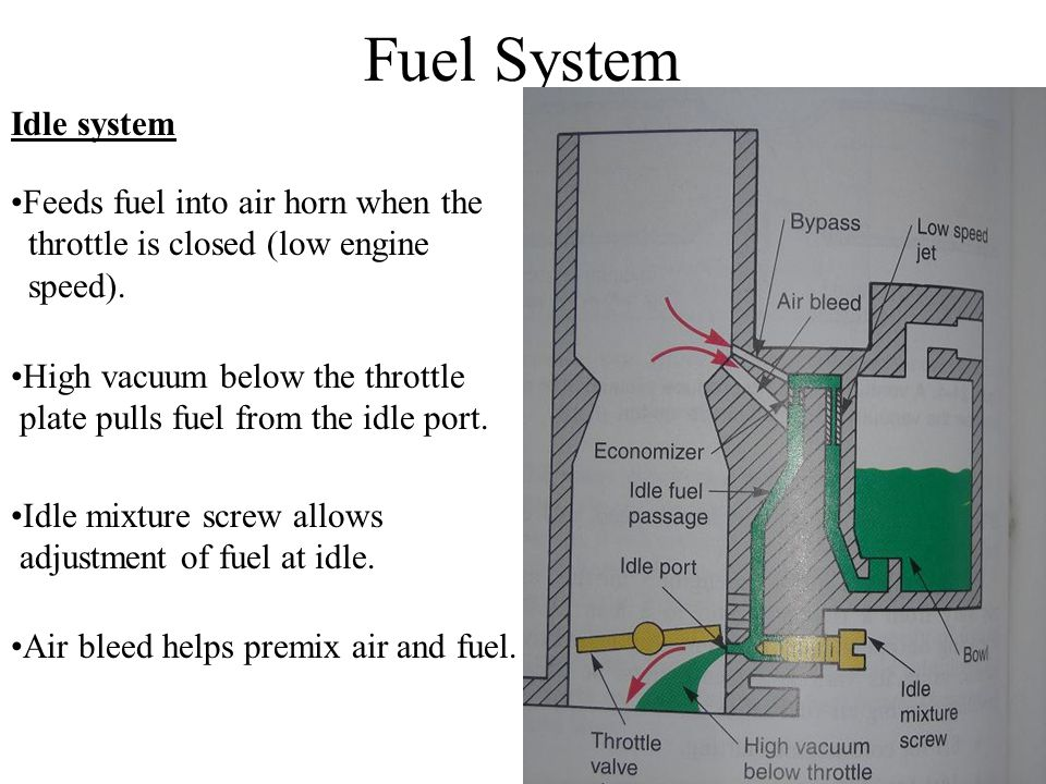 Fuel System Idle system Feeds fuel into air horn when the